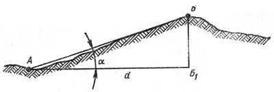 Определение крутизны ската между точками А и Б по разности их абсолютных высот