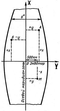 Плоские прямоугольные координаты