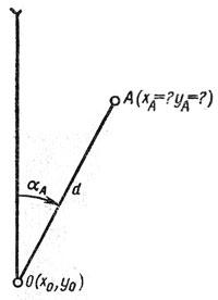 Полярный способ топографической привязки с помощью приборов