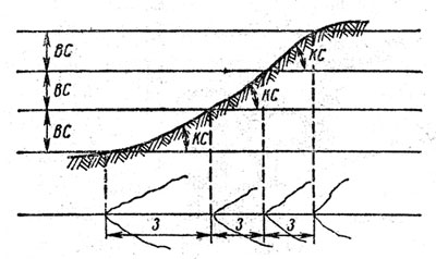 Зависимость между заложением, крутизной ската и высотой сечения